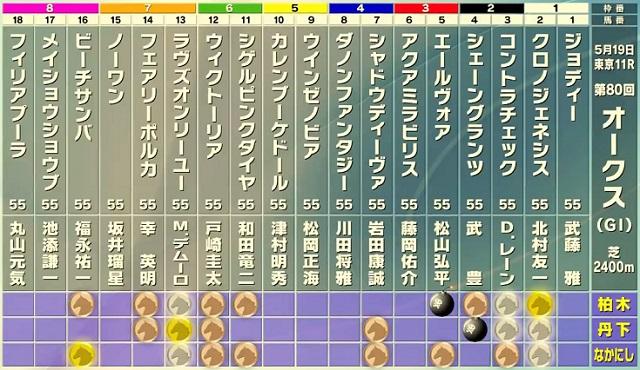 오크스 경마예상 일본경마 19일 암말 클래식 2탄 오크스(유슌힌바 G1) 대상경주