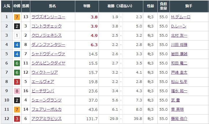 오크스 배당 일본경마 19일 암말 클래식 2탄 오크스(유슌힌바 G1) 대상경주