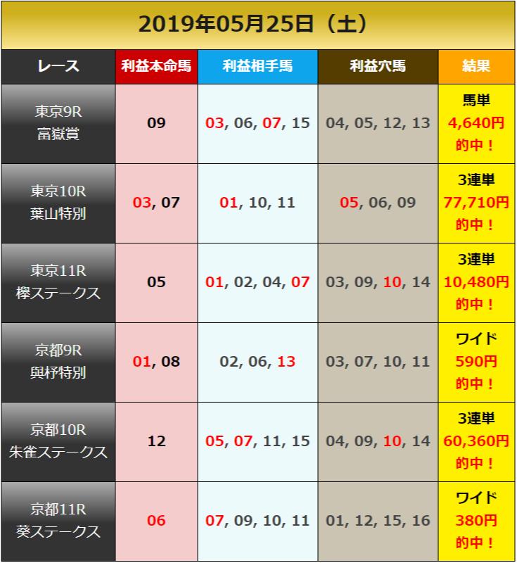 일본경마예상0525results 일본경마예상! 유료 경마사이트 제공 토요경마 중상경주 외