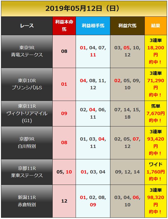 일본경마예상190512 커뮤니티