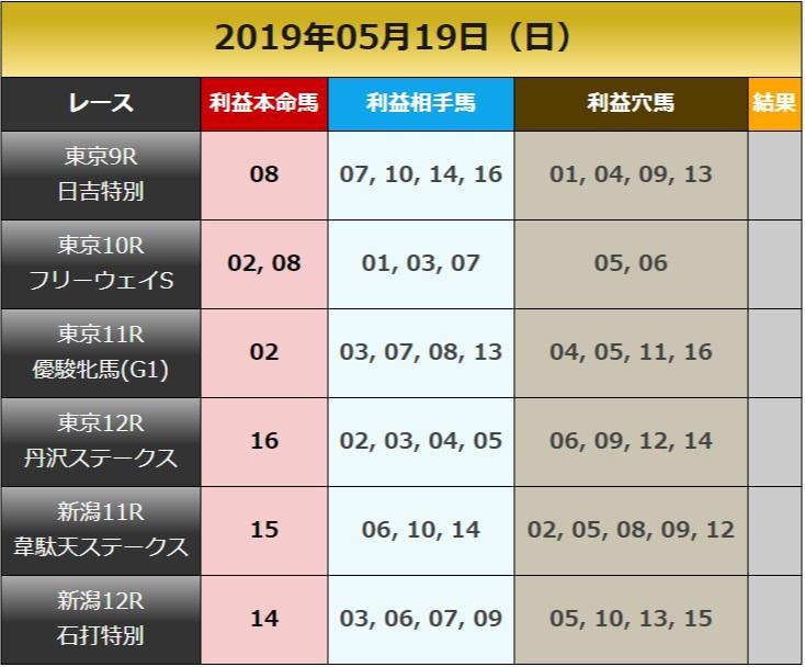 일본경마예상190519 커뮤니티