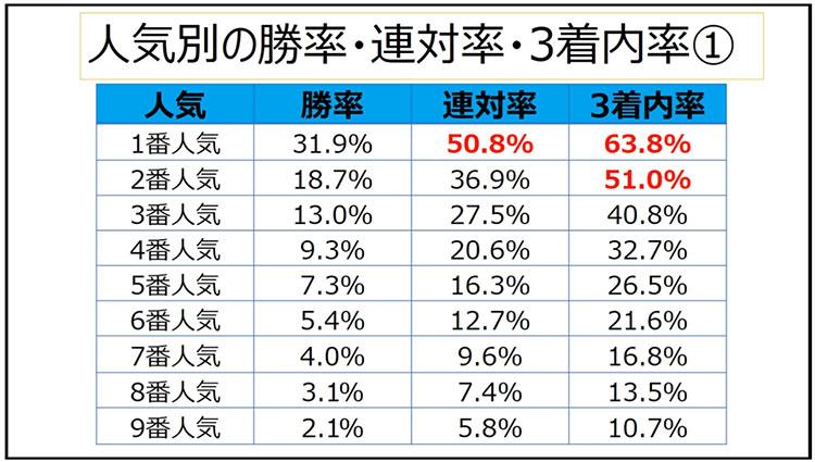 일본경마 성적통계1 일본경마 적중률 업 베팅팁! 인기순위에 따른 승식별 입상 확률