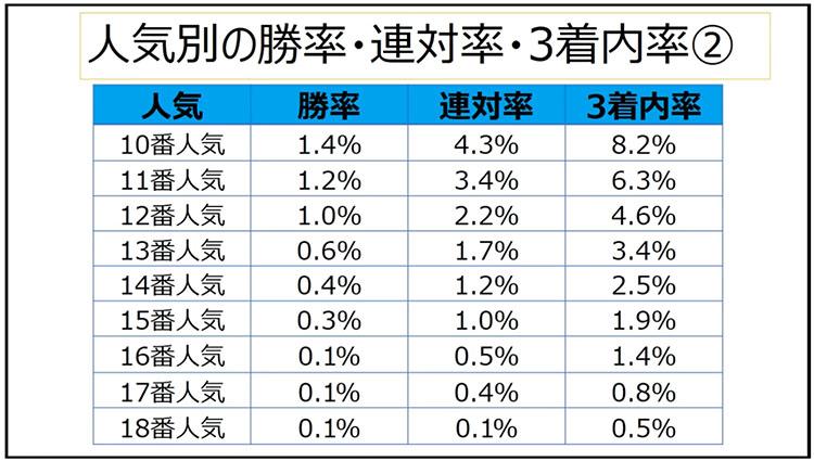 일본경마 성적통계2 일본경마 적중률 업 베팅팁! 인기순위에 따른 승식별 입상 확률