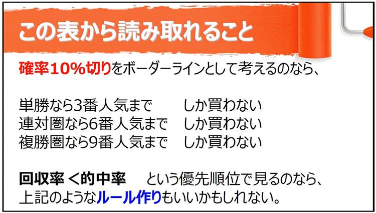 일본경마 성적통계3 일본경마 적중률 업 베팅팁! 인기순위에 따른 승식별 입상 확률
