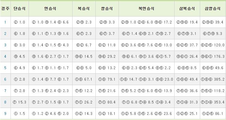 20190503경주성적 금요경마 삼쌍승식 고배당 로또 마권 예상 2019.5.3