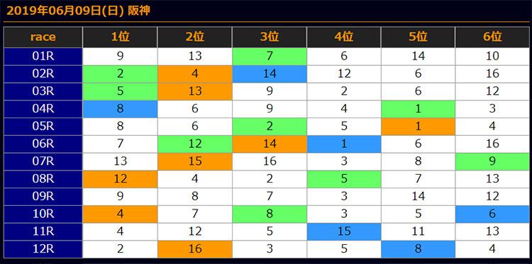 일본경마예상20190609 hanshin results 일본경마예상 업체의 JRA 도쿄, 한신 일요경마 추천마번 및 결과