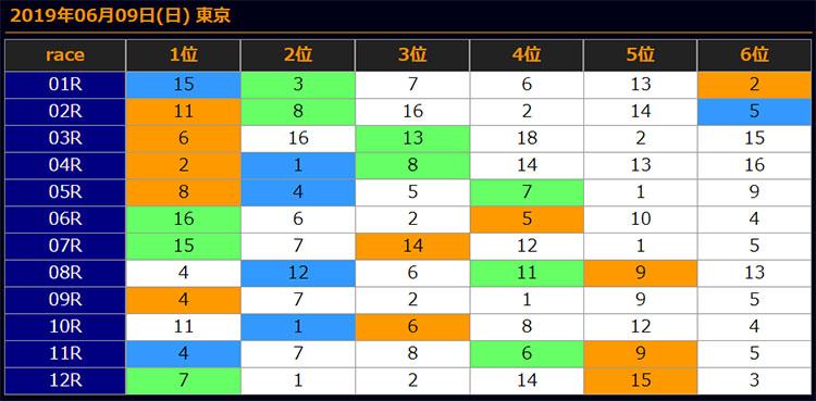 일본경마예상20190609 tokyo results 일본경마예상 업체의 JRA 도쿄, 한신 일요경마 추천마번 및 결과