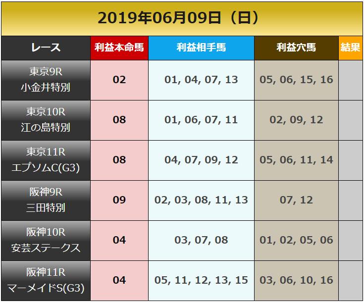 일본경마예상20190609 일본경마예상 업체의 JRA 도쿄, 한신 일요경마 추천마번 및 결과
