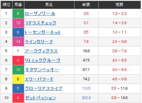 일본지방경마예상11R 커뮤니티