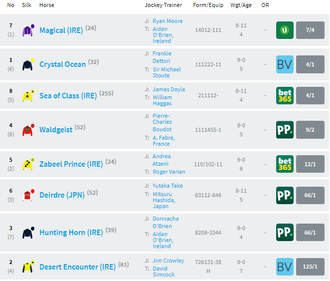 Racecard Prince of Waless Stakes [해외경마] 영국 로열애스콧 Prince of Waless Stakes 결과 Crystal Ocean 우승