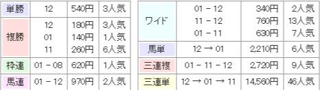 TAKARAZUKA KINEN odds 일본경마 총결산 다카라즈카 기념 대상경주 결과! 암말 역대 4번째 우승
