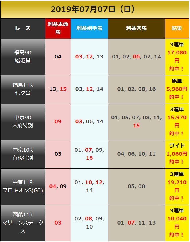 일본경마예상 2019070701 results 일본경마예상 및 결과! 칠월칠석 하코다테, 후쿠시마, 추쿄 경마장 WIN5 로또마권