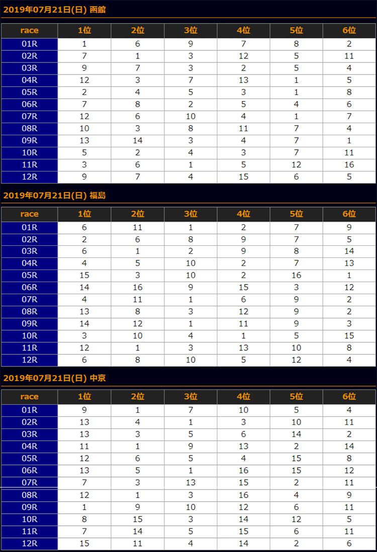 일본경마예상19072102 일본경마 로또마권 WIN5 ,주쿄기념과 하코다테 신마 대상경주 결과