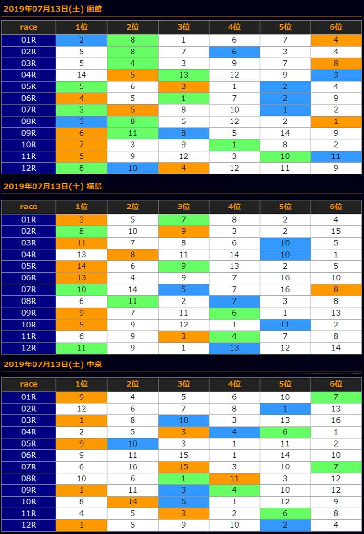일본경마예상20190712all results 일본중앙경마 토요경마예상과 후쿠시마 경마장 신마경주