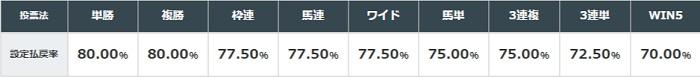일본경마 환급률 일본경마 사상 최고의 경주마 명마 딥임팩트(Deep Impact) 안락사