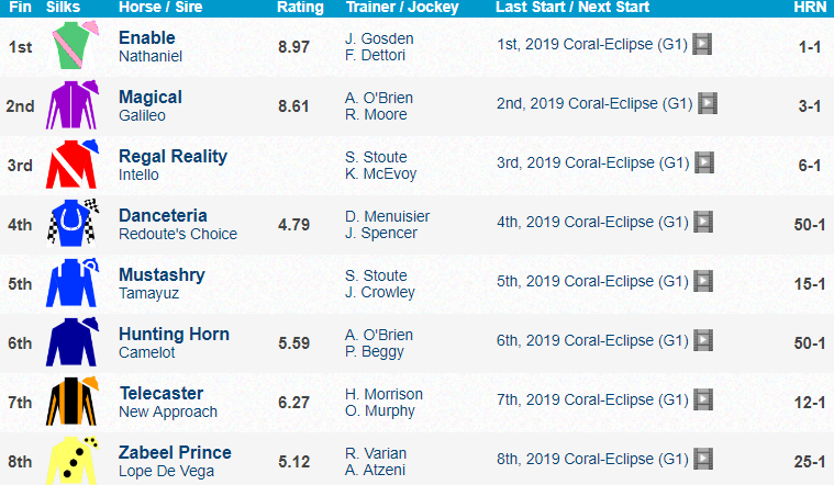 Coral Eclipse 2019 Results Enable [세계경마] 영국 샌다운 경마장 Eclipse Stakes(G1) 최강 암말 Enable 우승
