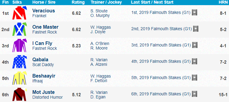 Falmouth Stakes 2019 Results Veracious [해외경마] 영국 뉴마켓경마장 팰머스 스테익스 Veracious 우승