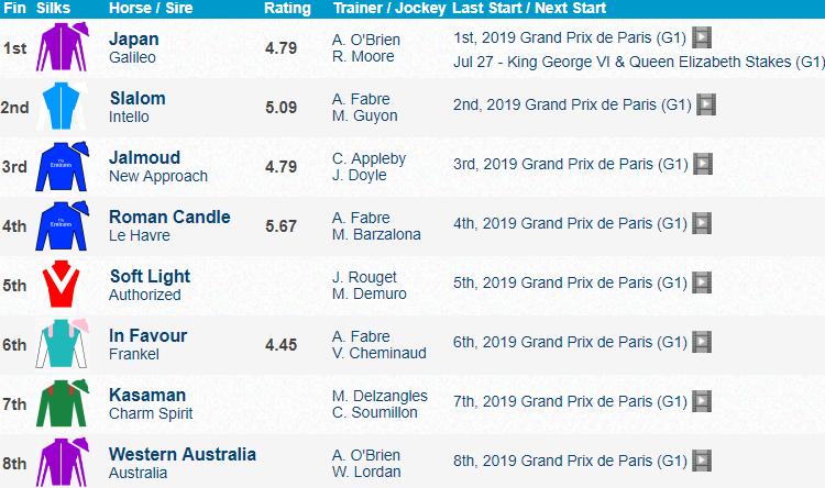 Grand Prix de Paris 2019 Results Japan [해외경마] 프랑스 롱샴경마장 파리대상 Japan 우승! 개선문상 출전?