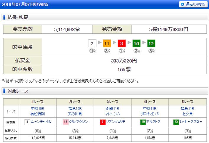WIN5 일본경마결과 일본경마예상 및 결과! 칠월칠석 하코다테, 후쿠시마, 추쿄 경마장 WIN5 로또마권