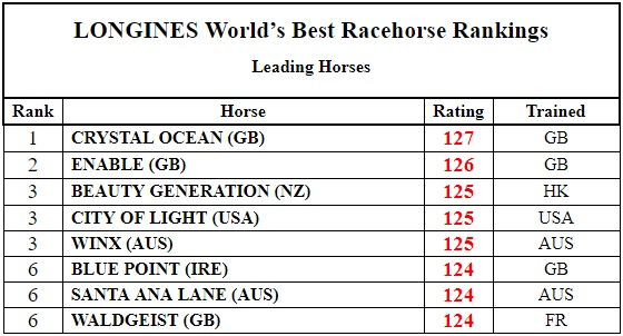 Racehorse Rankings 201908 국제경마연맹(IFHA) 8월 발표 월드 서러브레드(경주마) 레이팅 및 랭킹