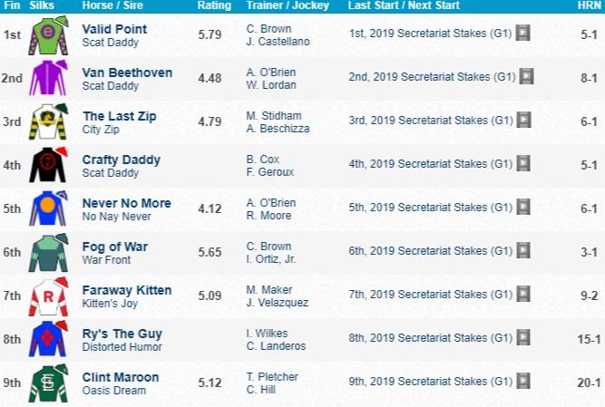 Secretariat Stakes 2019 Results 미국 3세마 세크리테리엇(Secretariat Stakes) Valid Point 3연승으로 G1 제패
