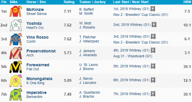 Whitney 2019 Results McKinzie 브리더스컵 트라이얼 경주! 뉴욕 사라토가 Whitney Stakes(G1), McKinzie 우승