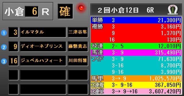 일본경마 고배당 일본경마 쌍승식 1만배 JRA 역대 3위, 고쿠라경마 사상 최고배당 출몰