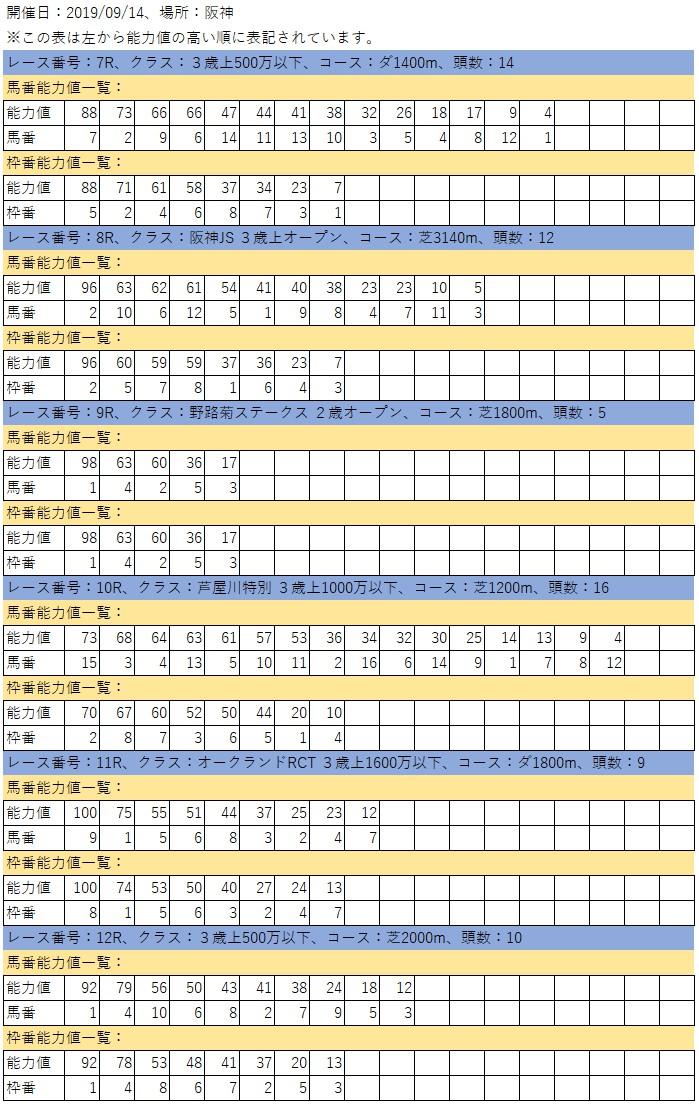 20190914 일본경마예상 한신 커뮤니티