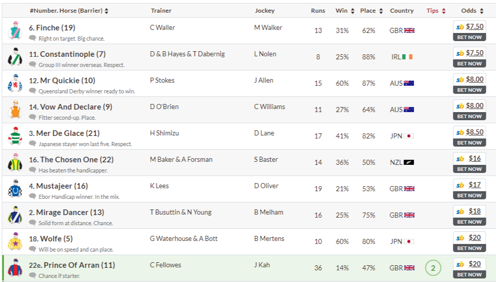 Caulfield Cup odds 커뮤니티