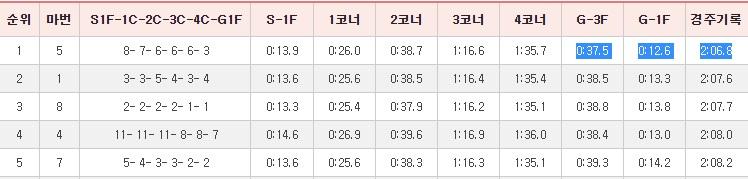 KRA컵 돌콩 3F기록 경마 검증 시리즈! 선행마, 추입마, 3펄롱(3F) 타임 가장 빠른 말에 베팅