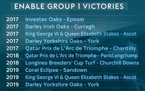 enable g1 victories 프랑스 개선문상 경마대회, 3연패 도전 레이팅 1위 Enable과 일본마 3두 도전
