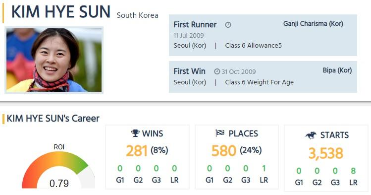 kim hye sun 경마기수의 체중 관리법! 김혜선 기수의 몸무게 공개와 기승기 라이딩