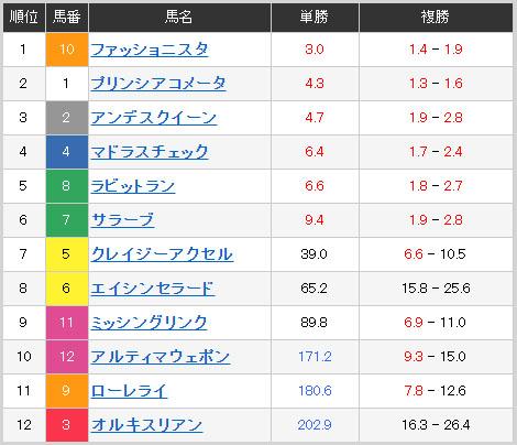 ooi ladies odds 일본경마예상! 오오이경마 암말 대상경주 복병마와 몬베츠 2세마 선라이즈컵