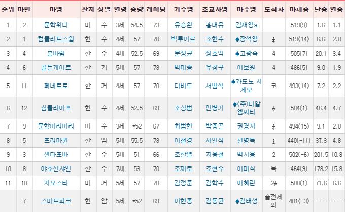 경주성적표1130 고배당 주의보! 서울 토요경마 13R 경마예상 삼쌍승식 패턴마권
