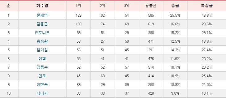 기수순위 서울 경마공원 김용근 기수 토요경마 2승 추가 700승 달성