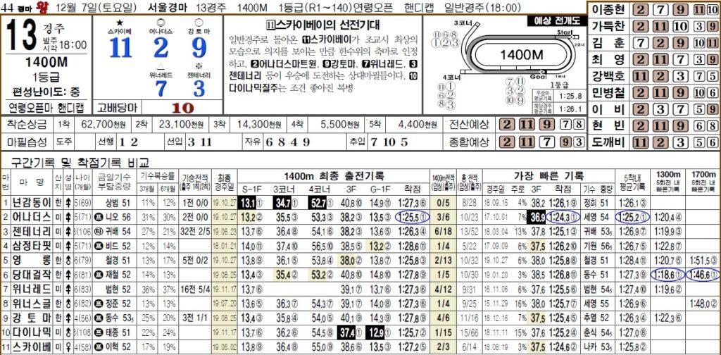 경마왕 1207 1024x504 7일 서울 토요경마 한방역전 13R 삼쌍승식 고배당 패턴마권