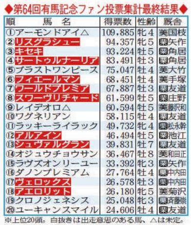 아리마기념 경마팬투표 일본 경마팬 투표 1위 아몬드아이 그랑프리 대상경주 아리마기념 출전?