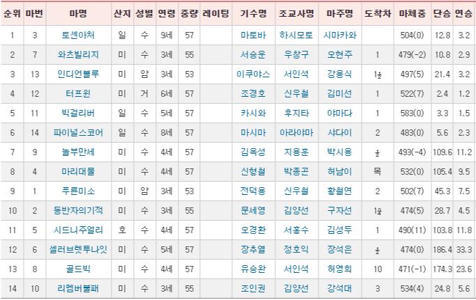 한일 경주마 교류경주 한국과 일본의 경마교류 역사! 2013년 KRA 최초의 국제경주 한일전 다시보기