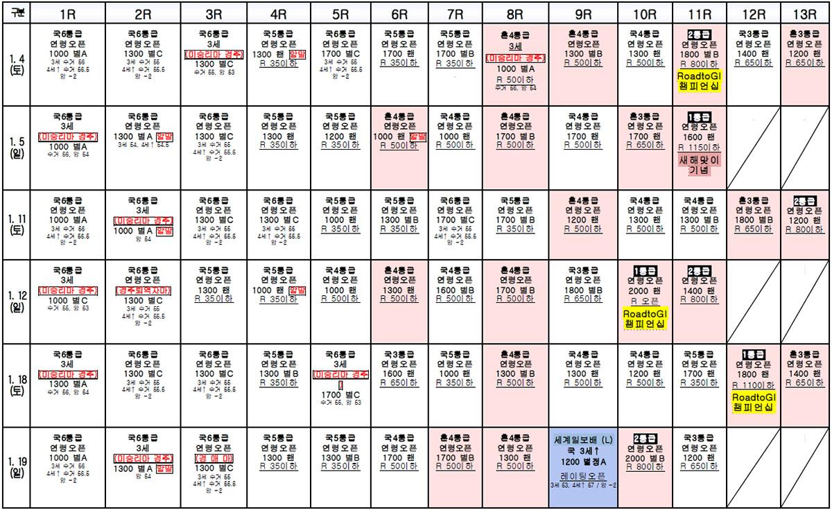 2020년 1월 경마시행계획 경자년 2020년 1월 한국마사회 서울, 부경 경마시행일정 및 경주 계획표