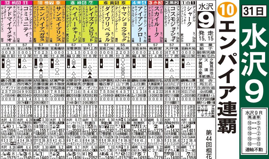 mizusawa racing 31일 일본지방경마 그랑프리 대상경주와 오오이경마 pdf 예상지