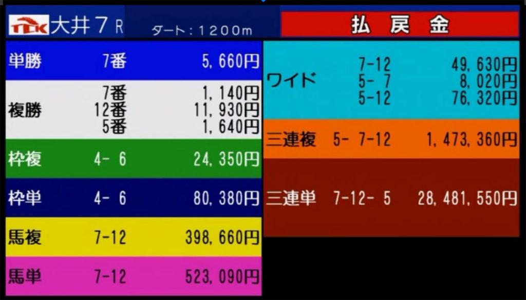오오이 일본지방경마 최고배당 1024x585 일본지방경마 오오이경마 삼쌍승식 최고배당 기록 경신! 28만배 3억원 신기록