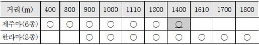 제주경마 경주거리 제주경마 2020년 경마시행계획 및 2019년 연도대표마 시상 결과