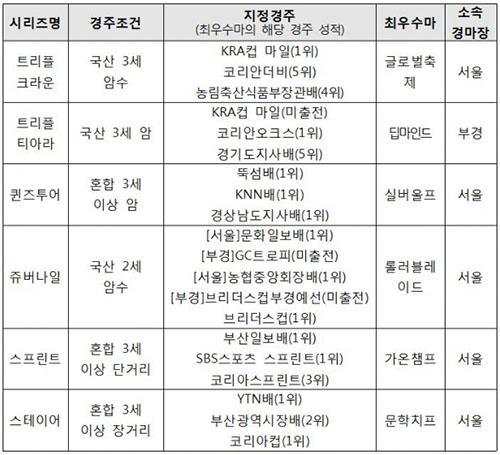 2019 한국경마시리즈 새해 경마 주목! 2019년 리딩 사이어(씨수말) 메니피, 2세 자마 수득상금 1위는 한센