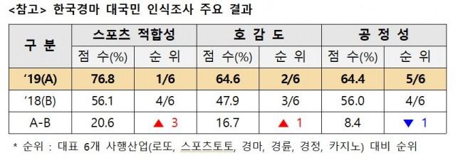한국경마 스포츠 적합성 커뮤니티