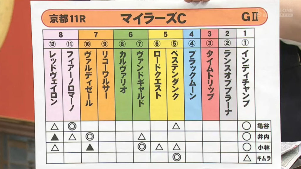Milers Cup 1024x576 일본 경마전문가 미녀 유튜버의 도쿄, 교토경마장 마일러즈컵 예상
