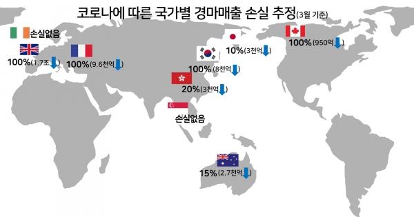 코로나19 경마손실 한국마사회, 두달만에 1조6천억 손실…온라인 마권 발매가 해법?