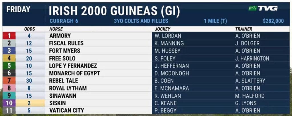 Irish 2000 Guineas entries 1024x406 아일랜드 경마 삼관경주 아이리쉬 2000 기니(Irish 2000 Guineas)
