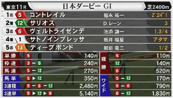 japan derby odds 3세마 7262두의 정점에 선 콘트레일! 일본더비 무패의 2관 달성