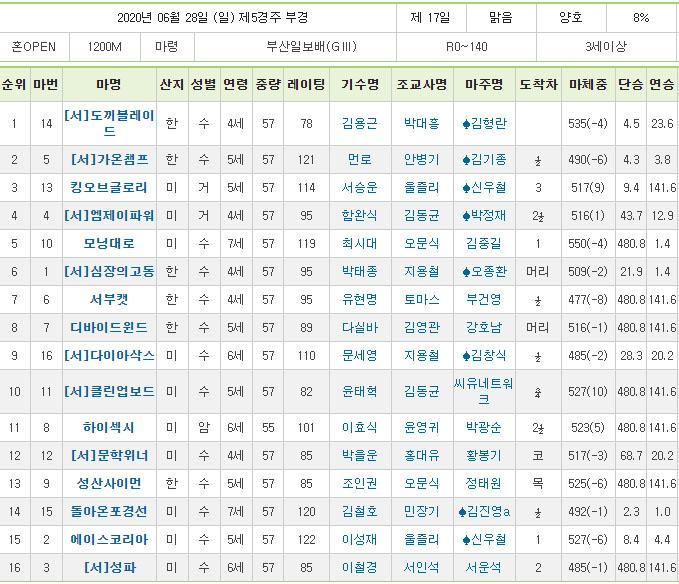부산일보배 경마결과 스프린트시리즈 부경 부산일보배 경마결과 도끼블레이드 선행 우승