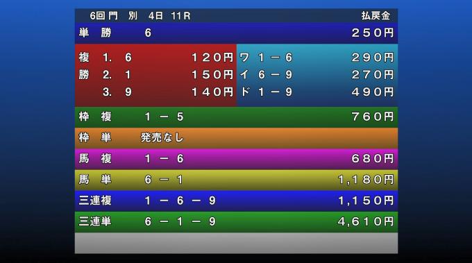 에이칸쇼 배당률 일본경마 첫 2세마 대상경주 몬베츠경마장 영관상(에이칸쇼)
